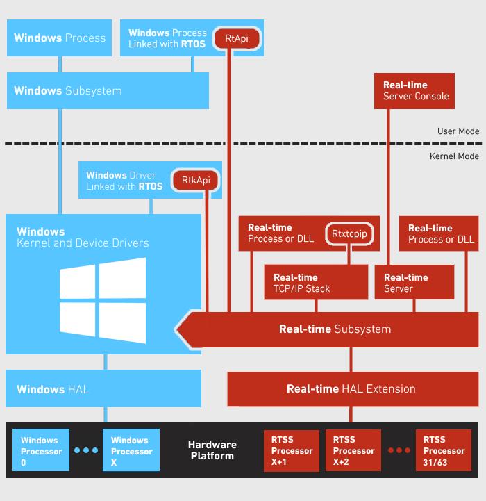 WindowsRTXArchitecture - IntervalZero